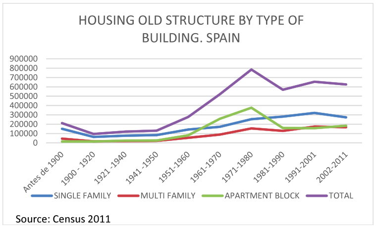 The spanish rental market such process was similar across the spanish areas stronger in the mediterranean and continental regions which is consistent with the strong housing needs ccuart Images